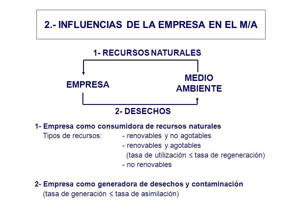 2.- INFLUENCIAS DE LA EMPRESA EN EL M/A EMPRESA MEDIO AMBIENTE 2- DESECHOS 1- RECURSOS NATURALES 1- Empresa como consumidora de recursos naturales Tipos de recursos:- renovables y no agotables - renovables y agotables (tasa de utilización tasa de regeneración) - no renovables 2- Empresa como generadora de desechos y contaminación (tasa de generación tasa de asimilación)