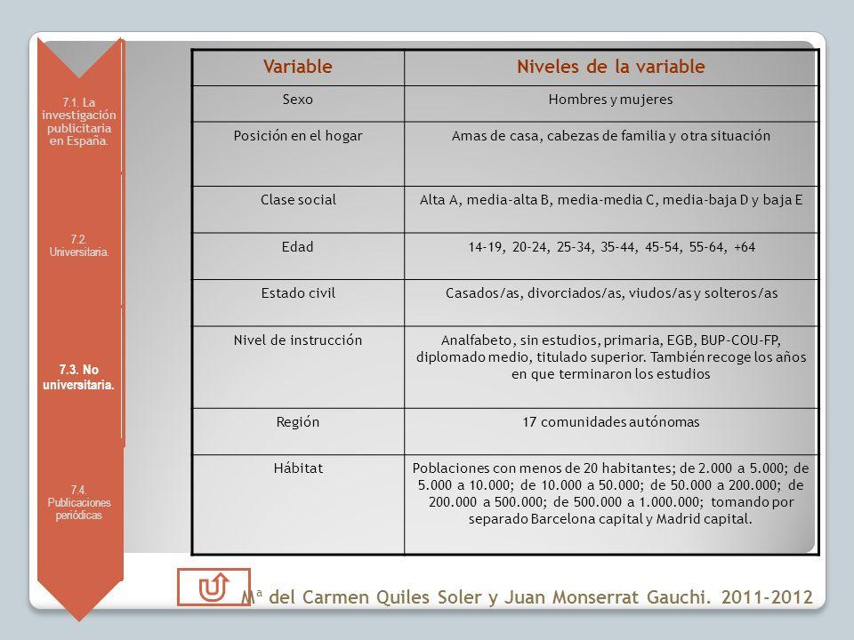 7.1. La investigación publicitaria en España. 7.2. Universitaria. 7.3. No universitaria. 7.4. Publicaciones periódicas VariableNiveles de la variable
