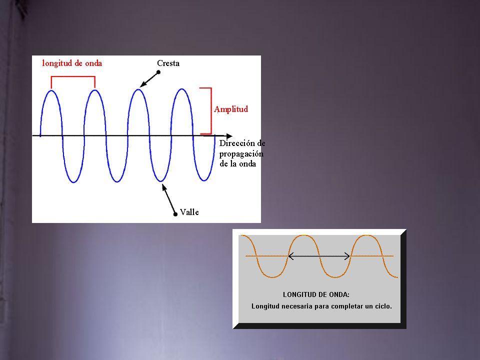Cualidades del Sonido. Perspectiva puramente física: –Intensidad –Altura (o tono) –Timbre