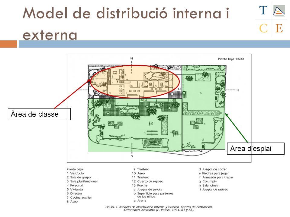 Model de distribució interna i externa Àrea de classe Àrea desplai