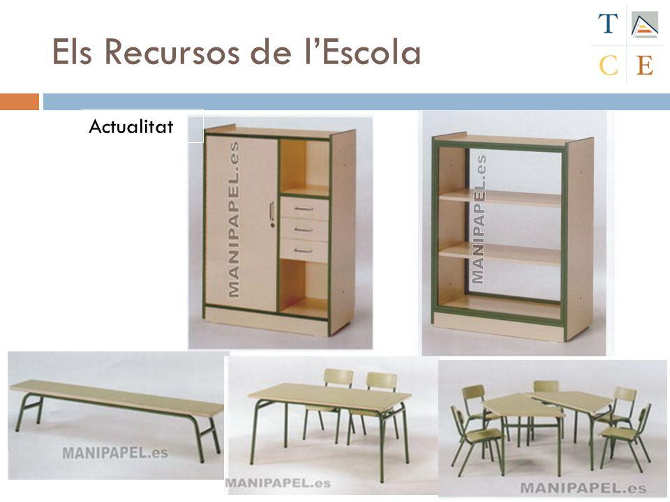Els Recursos de lEscola Actualitat