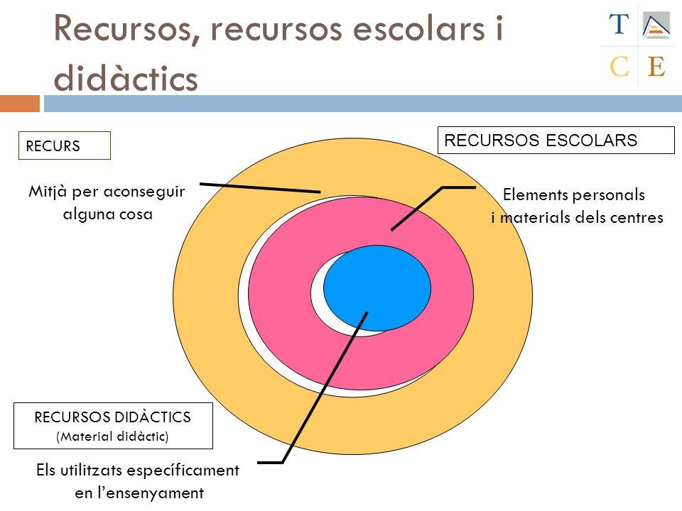 Recursos, recursos escolars i didàctics Elements personals i materials dels centres Mitjà per aconseguir alguna cosa Els utilitzats específicament en