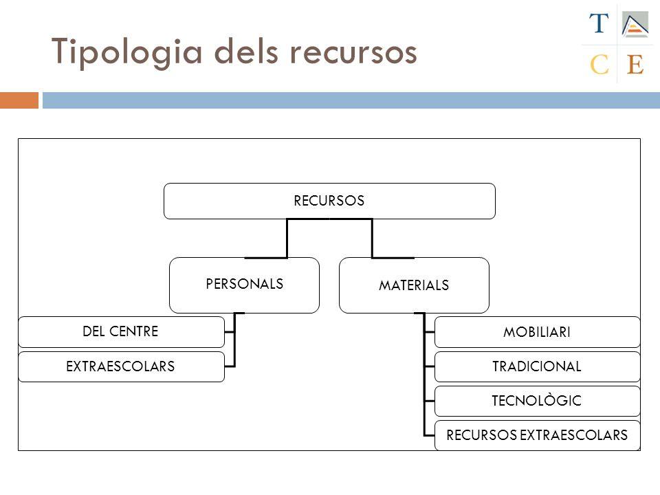 Tipologia dels recursos RECURSOS PERSONALS MATERIALS DEL CENTRE EXTRAESCOLARS MOBILIARI TRADICIONAL TECNOLÒGIC RECURSOS EXTRAESCOLARS