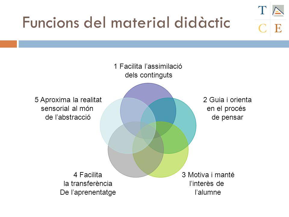 Funcions del material didàctic 1 Facilita lassimilació dels continguts 2 Guia i orienta en el procés de pensar 3 Motiva i manté linterès de lalumne 4