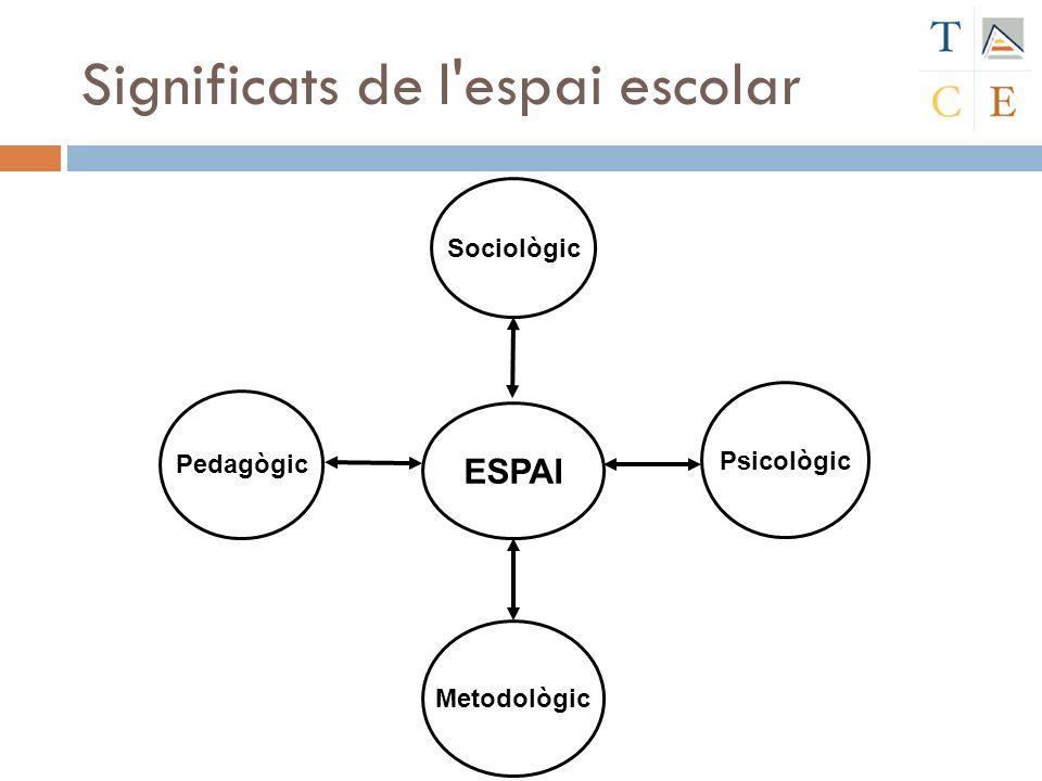 Significats de l'espai escolar Pedagògic Metodològic Psicològic Sociològic ESPAI
