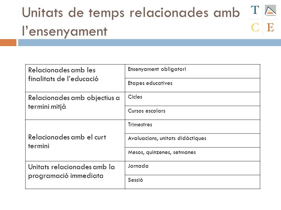 Unitats de temps relacionades amb lensenyament Relacionades amb les finalitats de leducació Ensenyament obligatori Etapes educatives Relacionades amb