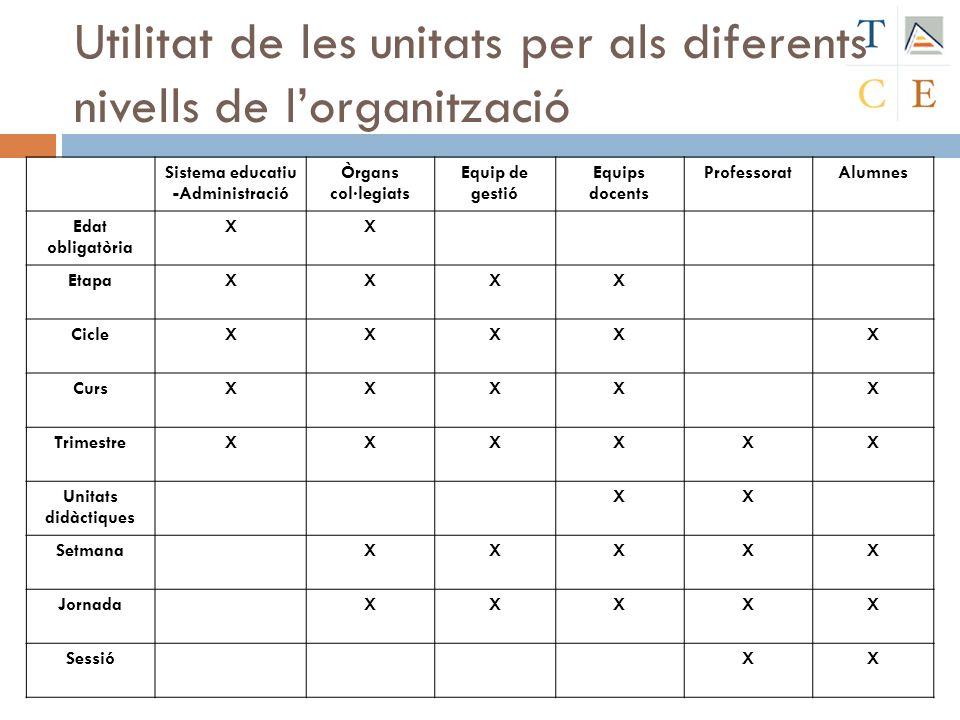 Utilitat de les unitats per als diferents nivells de lorganització Sistema educatiu -Administració Òrgans col·legiats Equip de gestió Equips docents P
