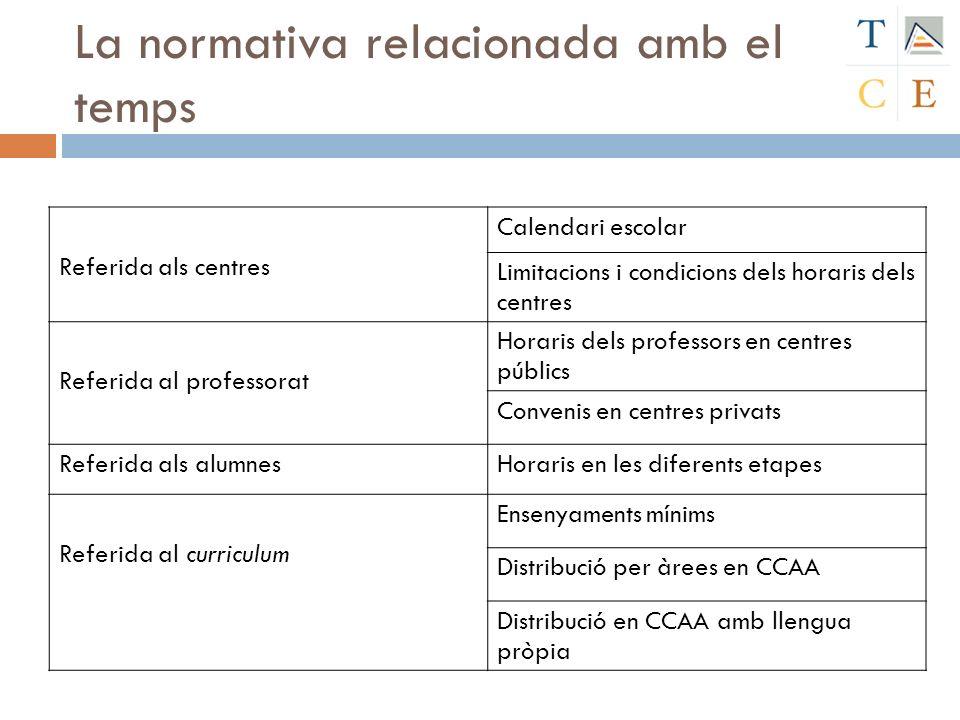 La normativa relacionada amb el temps Referida als centres Calendari escolar Limitacions i condicions dels horaris dels centres Referida al professora