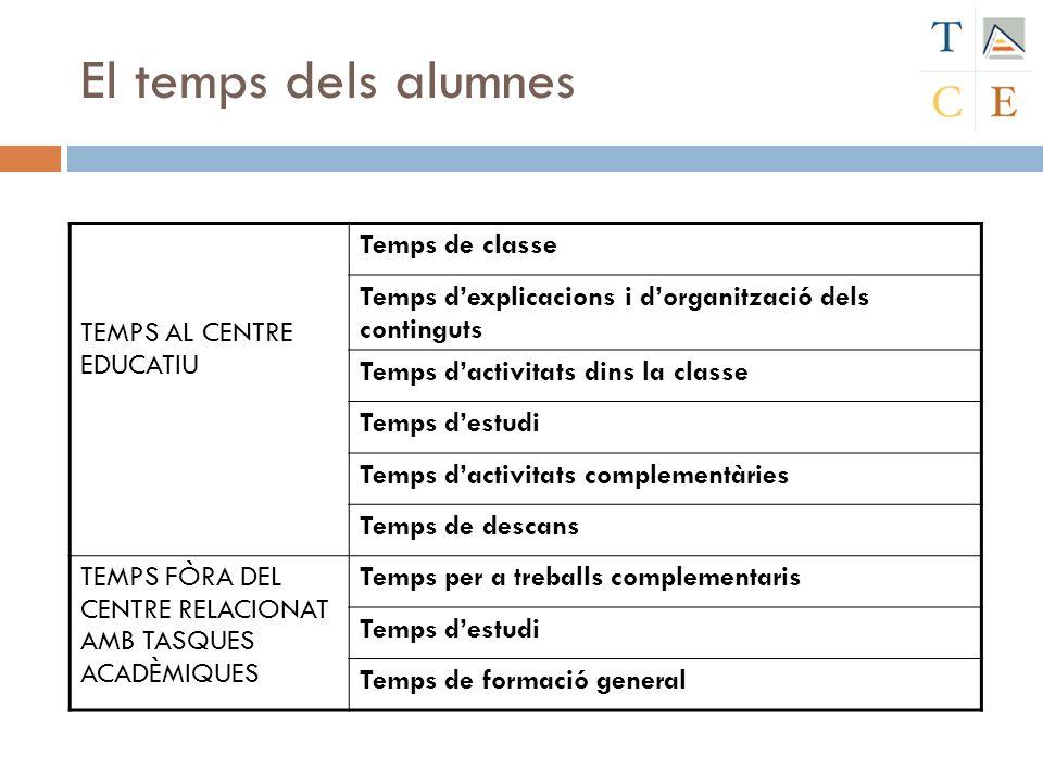 El temps dels alumnes TEMPS AL CENTRE EDUCATIU Temps de classe Temps dexplicacions i dorganització dels continguts Temps dactivitats dins la classe Te