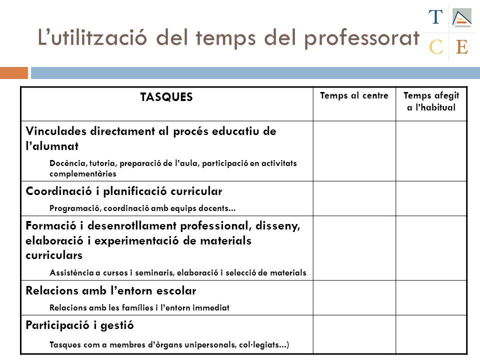 Lutilització del temps del professorat TASQUES Temps al centreTemps afegit a lhabitual Vinculades directament al procés educatiu de lalumnat Docència,