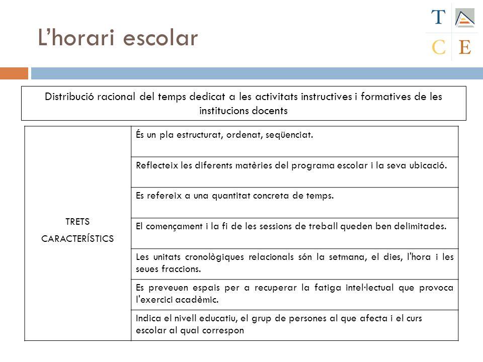 Lhorari escolar TRETS CARACTERÍSTICS És un pla estructurat, ordenat, seqüenciat. Reflecteix les diferents matèries del programa escolar i la seva ubic