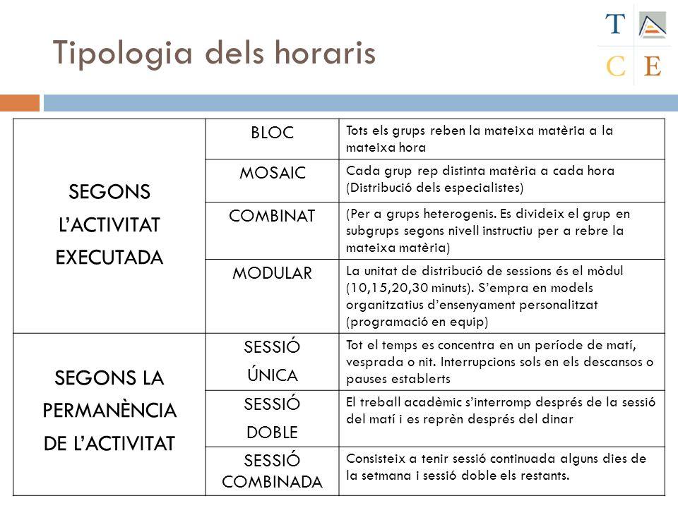 Tipologia dels horaris SEGONS LACTIVITAT EXECUTADA BLOC Tots els grups reben la mateixa matèria a la mateixa hora MOSAIC Cada grup rep distinta matèri