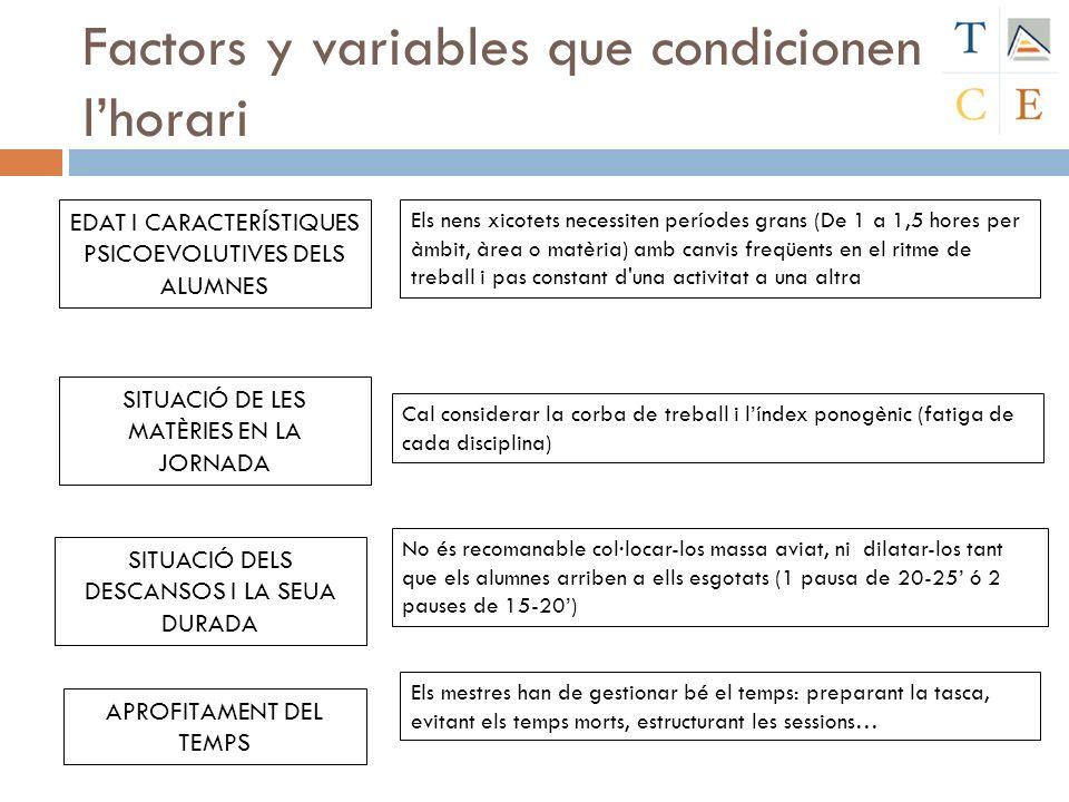 Factors y variables que condicionen lhorari EDAT I CARACTERÍSTIQUES PSICOEVOLUTIVES DELS ALUMNES Els nens xicotets necessiten períodes grans (De 1 a 1