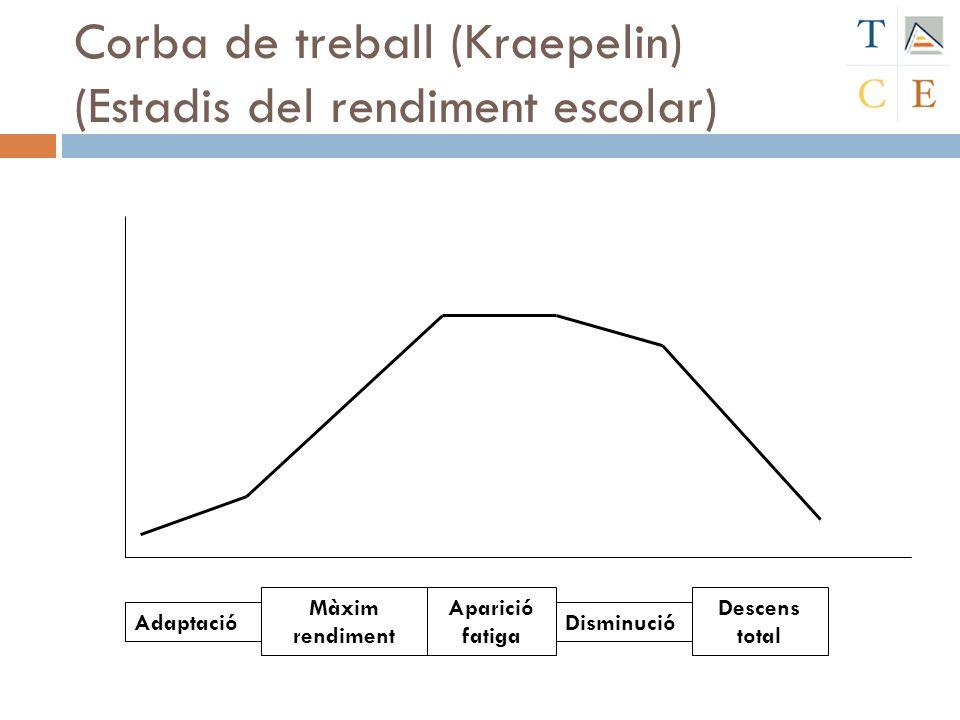 Corba de treball (Kraepelin) (Estadis del rendiment escolar) Adaptació Màxim rendiment Aparició fatiga Disminució Descens total