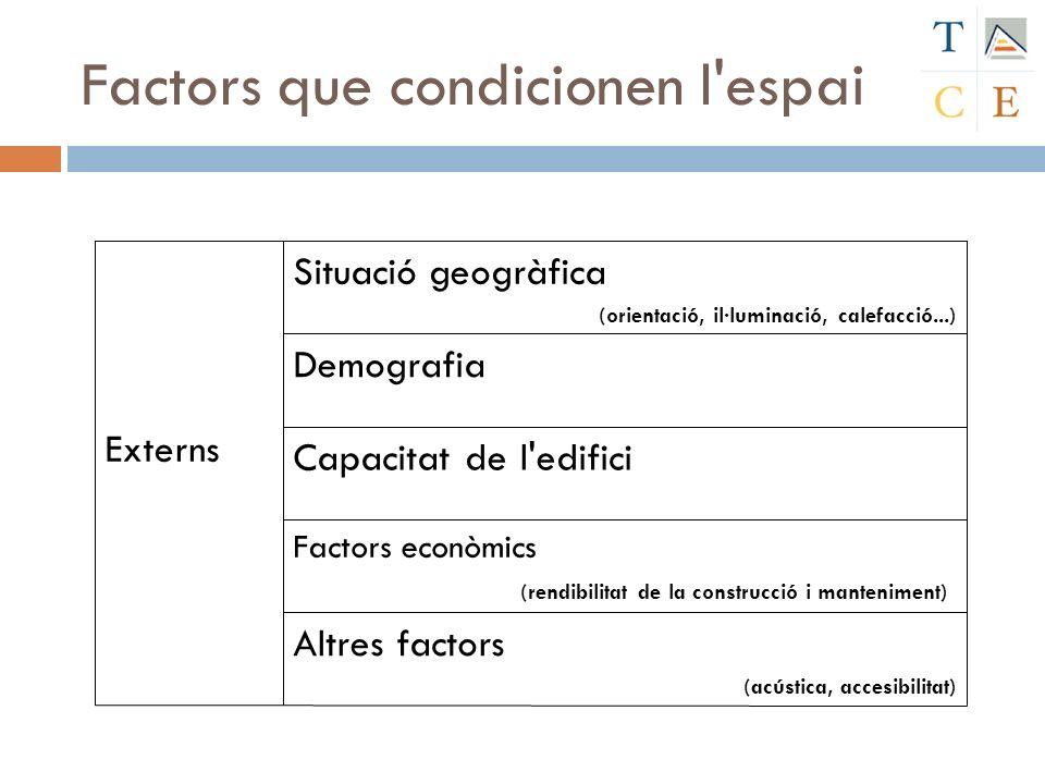 Factors que condicionen l'espai Altres factors (acústica, accesibilitat) Factors econòmics (rendibilitat de la construcció i manteniment) Capacitat de