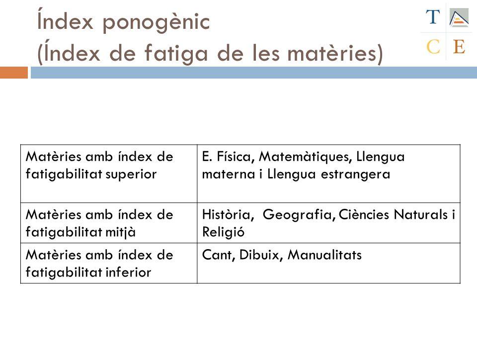Índex ponogènic (Índex de fatiga de les matèries) Matèries amb índex de fatigabilitat superior E. Física, Matemàtiques, Llengua materna i Llengua estr