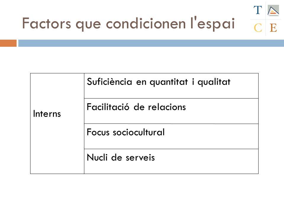 Nucli de serveis Focus sociocultural Facilitació de relacions Interns Suficiència en quantitat i qualitat Factors que condicionen l'espai