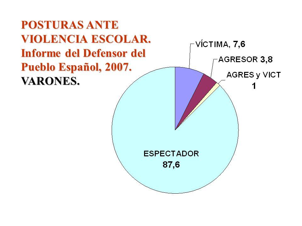 FACTORES Ψσ DE LA VIOLENCIA ESCOLAR Situación sociométrica de un sujeto (deseo de dominio o de filiación): popular, aislado o rechazado. Estructura af