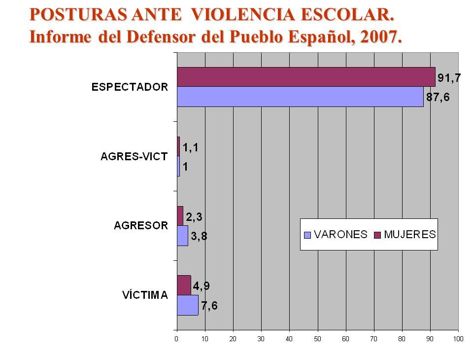 POSTURAS ANTE VIOLENCIA ESCOLAR. Informe del Defensor del Pueblo Español, 2007. MUJERES.
