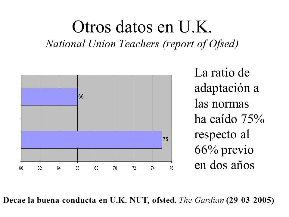 VICTIMAS DE VIOLENCIA ESCOLAR. 9% 10% 10,8% Gva. Proyecto Dicta 2003-2004 Informe 2005