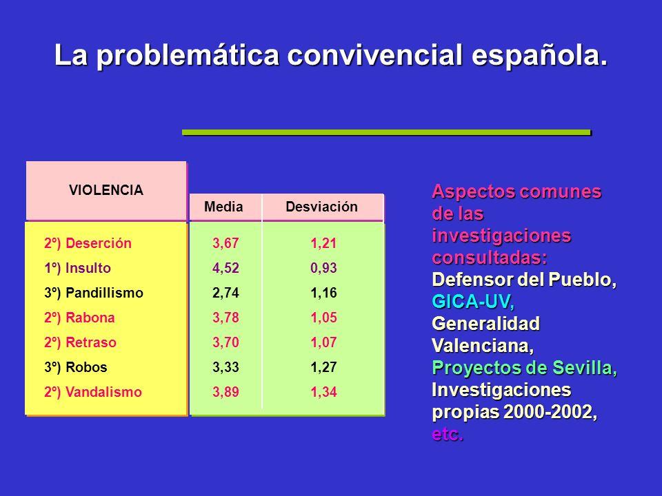 V IOLENCIAS EN EL IES-Alicante-sfa-2002 La USIIVE ha localizado 24 tipos de indisciplina y violencia escolares (hoy 27).