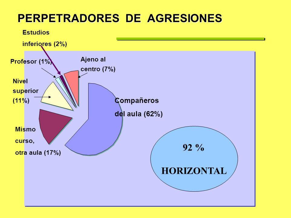 AFECTADOS POR PROBLEMAS CONVIVENCIALES EN ESCUELAS VALENCIANAS. Proyecto Dicta, Gva. 2003/2004. Las Provincias, 14-04-2005 36.925 alumnos de 13 a 15 a