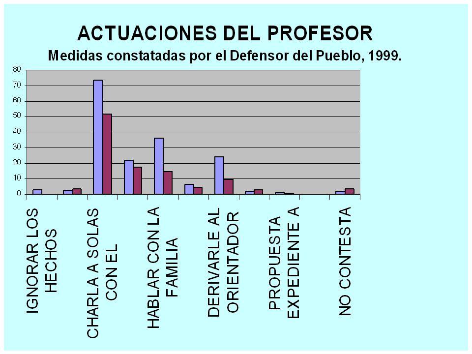 CUESTIONARIO 2 ¿Qué se hace en el sistema educativo? POR FAVOR: CONTESTE AL CUESTINARIO Y LUEGO ENTREGARLO AL PROFESOR.