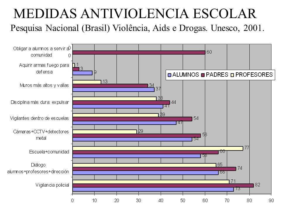 MEDIDAS ANTIVIOLENCIA ESCOLAR Encuesta Unesco 2001- Brasil