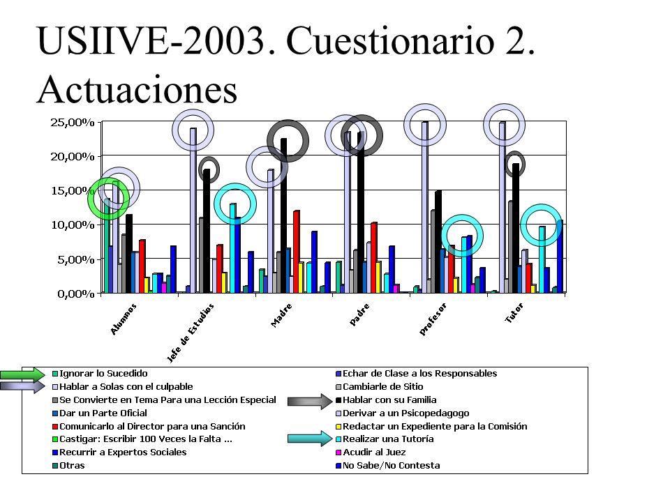 MEDIDAS ANTIVIOLENCIA ESCOLAR Pesquisa Nacional (Brasil) Violência, Aids e Drogas. Unesco, 2001.