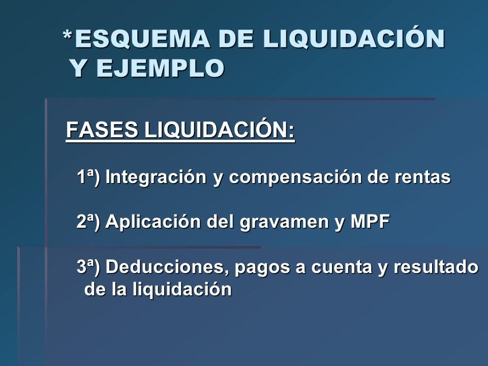 *ESQUEMA DE LIQUIDACIÓN Y EJEMPLO FASES LIQUIDACIÓN: 1ª) Integración y compensación de rentas 1ª) Integración y compensación de rentas 2ª) Aplicación
