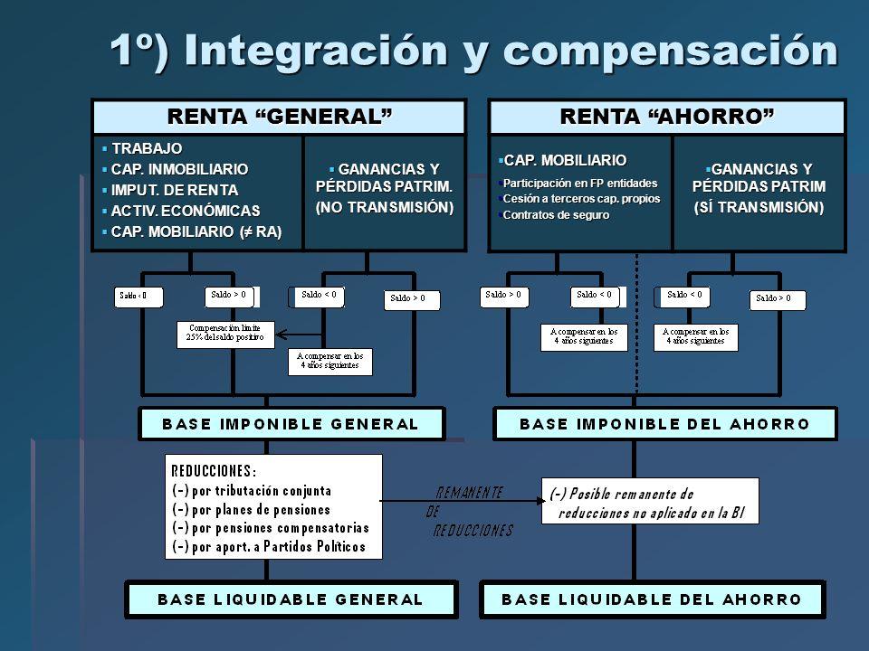 1º) Integración y compensación RENTA GENERAL TRABAJO TRABAJO CAP. INMOBILIARIO CAP. INMOBILIARIO IMPUT. DE RENTA IMPUT. DE RENTA ACTIV. ECONÓMICAS ACT