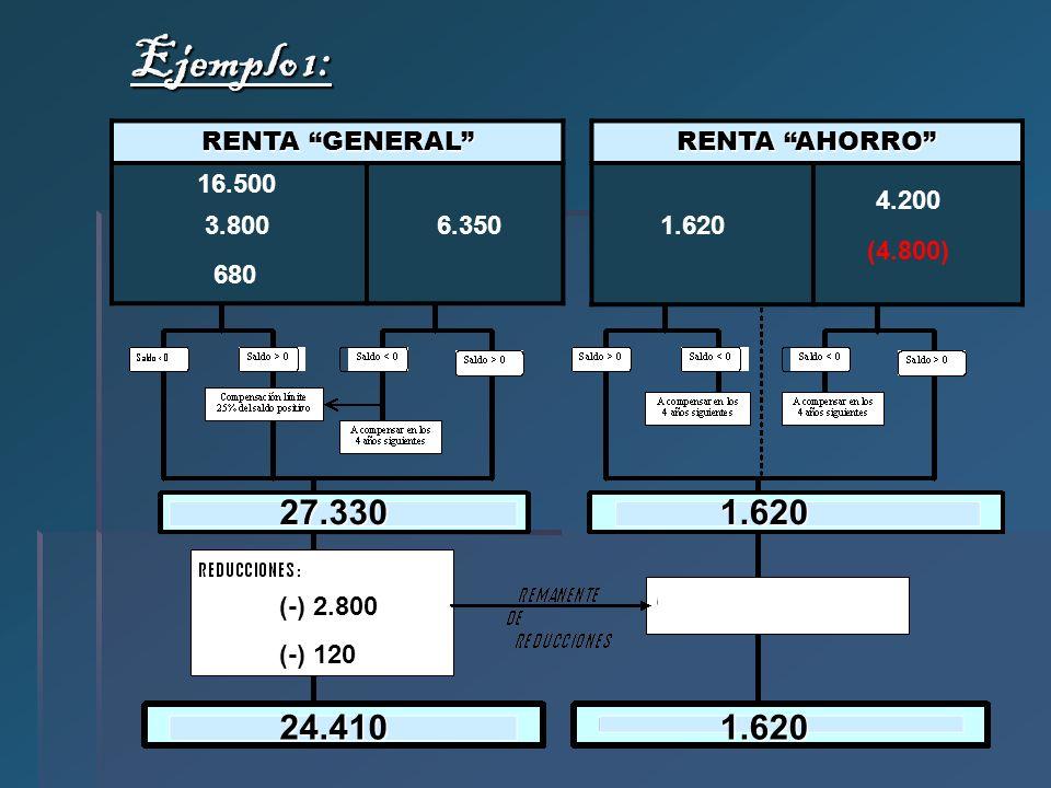 Ejemplo 1: RENTA GENERAL RENTA AHORRO 3.8001.620 4.200 680 16.500 (4.800) 6.350 27.330 1.620 (-) 2.800 (-) 120 24.410 1.620