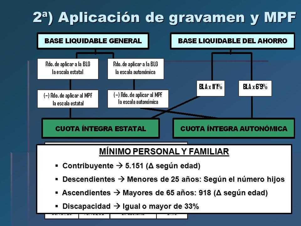 2ª) Aplicación de gravamen y MPF MÍNIMO PERSONAL Y FAMILIAR Contribuyente 5.151 (Δ según edad) Contribuyente 5.151 (Δ según edad) Descendientes Menore