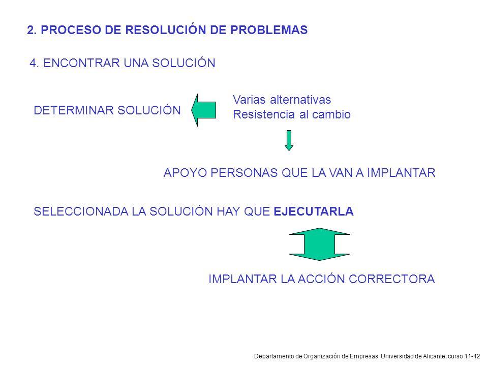 Departamento de Organización de Empresas, Universidad de Alicante, curso 11-12 2. PROCESO DE RESOLUCIÓN DE PROBLEMAS 4. ENCONTRAR UNA SOLUCIÓN DETERMI