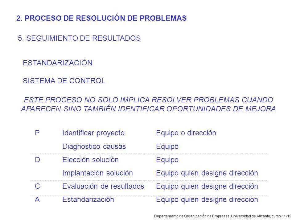Departamento de Organización de Empresas, Universidad de Alicante, curso 11-12 2. PROCESO DE RESOLUCIÓN DE PROBLEMAS 5. SEGUIMIENTO DE RESULTADOS ESTA