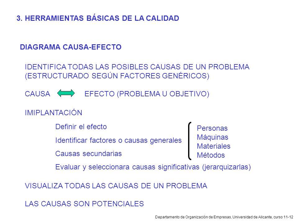 Departamento de Organización de Empresas, Universidad de Alicante, curso 11-12 DIAGRAMA CAUSA-EFECTO IDENTIFICA TODAS LAS POSIBLES CAUSAS DE UN PROBLE