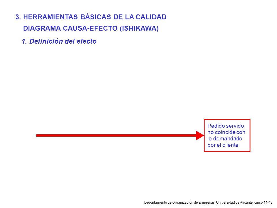 Departamento de Organización de Empresas, Universidad de Alicante, curso 11-12 DIAGRAMA CAUSA-EFECTO (ISHIKAWA) Pedido servido no coincide con lo dema