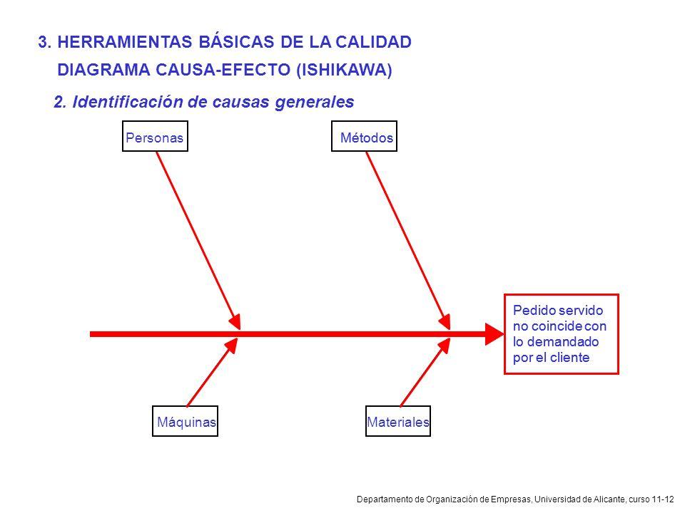 Departamento de Organización de Empresas, Universidad de Alicante, curso 11-12 DIAGRAMA CAUSA-EFECTO (ISHIKAWA) 2. Identificación de causas generales