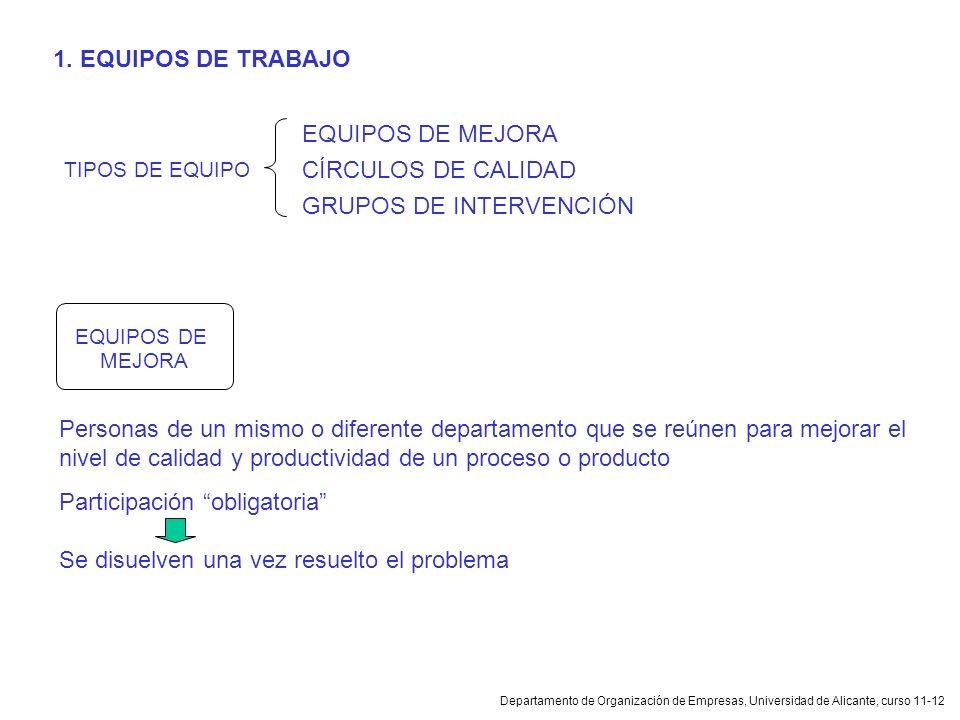 Departamento de Organización de Empresas, Universidad de Alicante, curso 11-12 1. EQUIPOS DE TRABAJO EQUIPOS DE MEJORA CÍRCULOS DE CALIDAD GRUPOS DE I