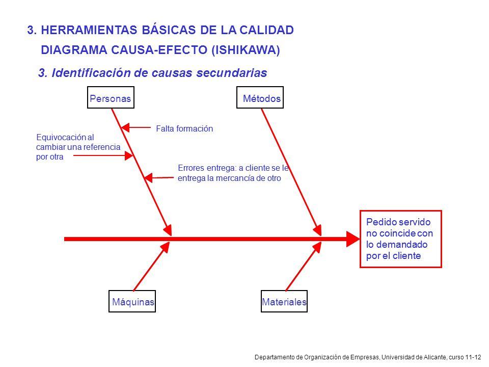 Departamento de Organización de Empresas, Universidad de Alicante, curso 11-12 DIAGRAMA CAUSA-EFECTO (ISHIKAWA) 3. Identificación de causas secundaria