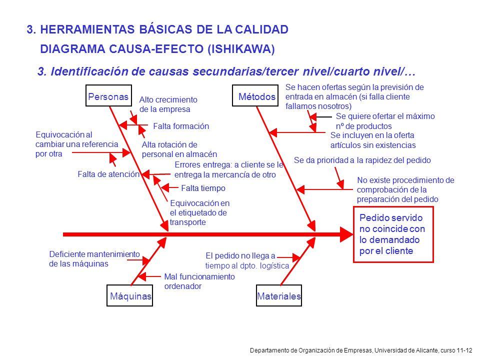 Departamento de Organización de Empresas, Universidad de Alicante, curso 11-12 DIAGRAMA CAUSA-EFECTO (ISHIKAWA) 3. HERRAMIENTAS BÁSICAS DE LA CALIDAD