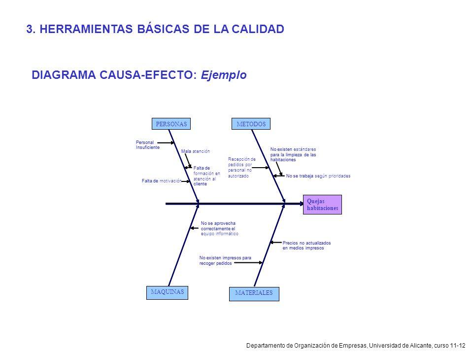 Departamento de Organización de Empresas, Universidad de Alicante, curso 11-12 DIAGRAMA CAUSA-EFECTO: Ejemplo 3. HERRAMIENTAS BÁSICAS DE LA CALIDAD Qu