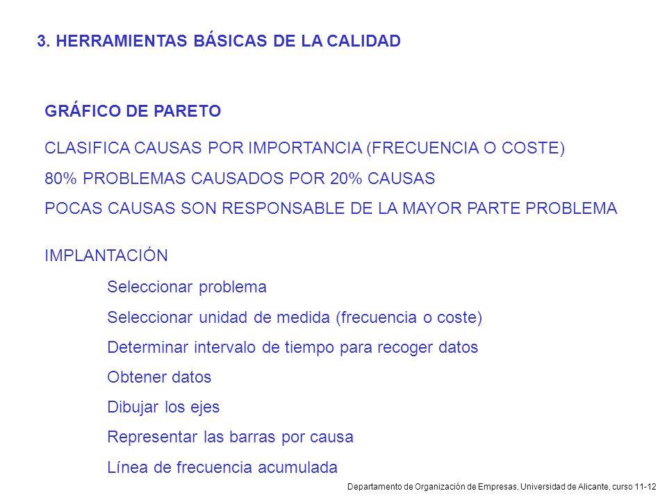 Departamento de Organización de Empresas, Universidad de Alicante, curso 11-12 GRÁFICO DE PARETO CLASIFICA CAUSAS POR IMPORTANCIA (FRECUENCIA O COSTE)