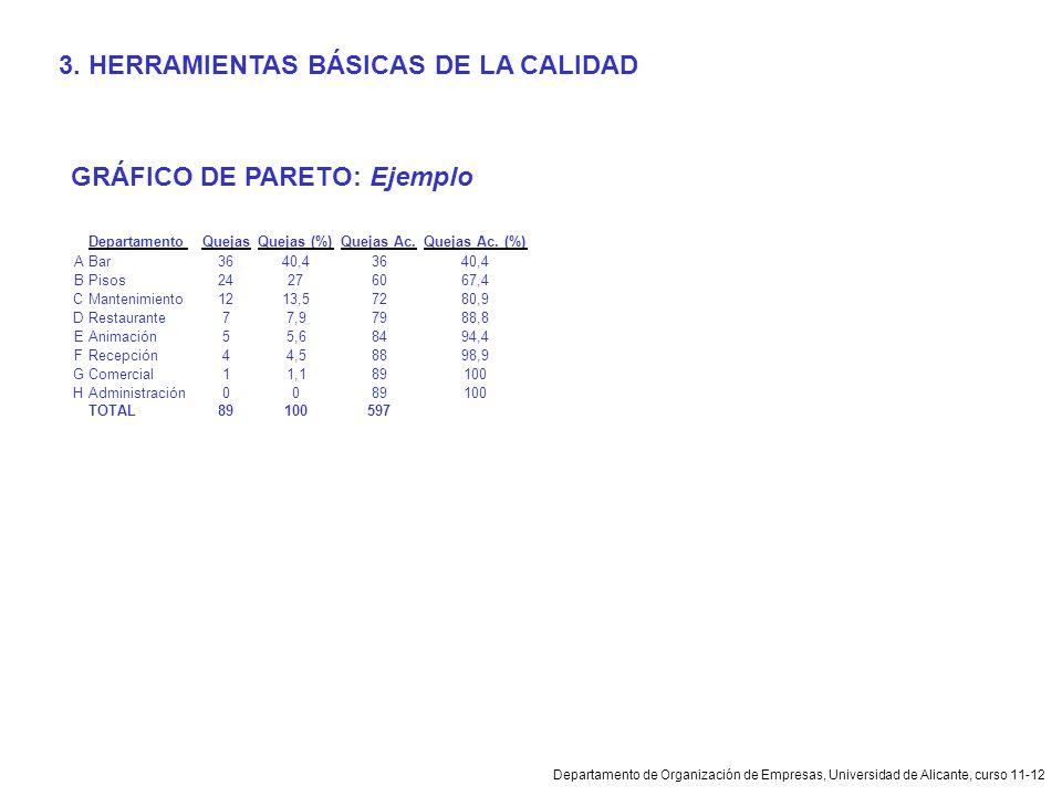 Departamento de Organización de Empresas, Universidad de Alicante, curso 11-12 GRÁFICO DE PARETO: Ejemplo 3. HERRAMIENTAS BÁSICAS DE LA CALIDAD