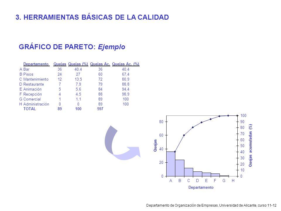 Departamento de Organización de Empresas, Universidad de Alicante, curso 11-12 GRÁFICO DE PARETO: Ejemplo 3. HERRAMIENTAS BÁSICAS DE LA CALIDAD 0 20 4