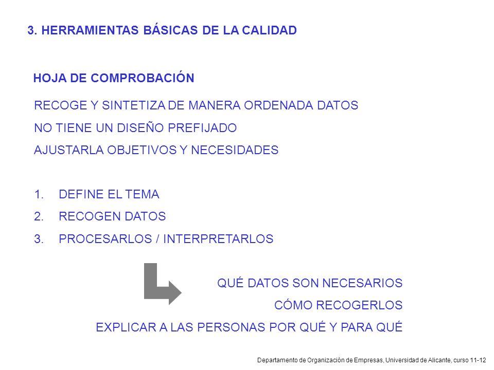 Departamento de Organización de Empresas, Universidad de Alicante, curso 11-12 HOJA DE COMPROBACIÓN RECOGE Y SINTETIZA DE MANERA ORDENADA DATOS NO TIE