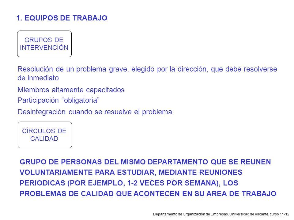 Departamento de Organización de Empresas, Universidad de Alicante, curso 11-12 GRUPOS DE INTERVENCIÓN 1. EQUIPOS DE TRABAJO Resolución de un problema