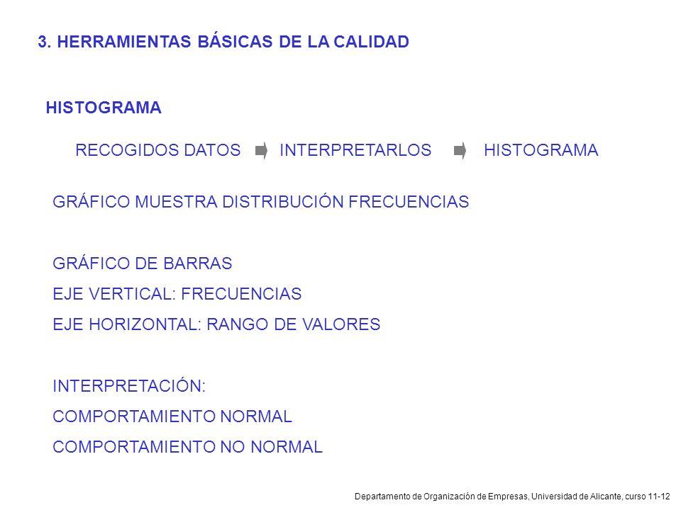 Departamento de Organización de Empresas, Universidad de Alicante, curso 11-12 HISTOGRAMA RECOGIDOS DATOSINTERPRETARLOSHISTOGRAMA GRÁFICO MUESTRA DIST