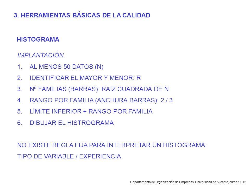Departamento de Organización de Empresas, Universidad de Alicante, curso 11-12 HISTOGRAMA IMPLANTACIÓN 1.AL MENOS 50 DATOS (N) 2.IDENTIFICAR EL MAYOR