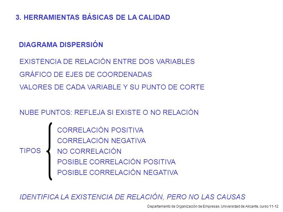 Departamento de Organización de Empresas, Universidad de Alicante, curso 11-12 DIAGRAMA DISPERSIÓN EXISTENCIA DE RELACIÓN ENTRE DOS VARIABLES GRÁFICO